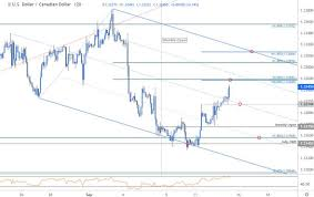 Dollar Rate This Week Chart Dailyfx Blog Canadian Dollar Rate Forecast Usd Cad Price