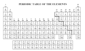 PERIODIC TABLE OF ELEMENTS PRINTABLE BLANK | Periodic Table