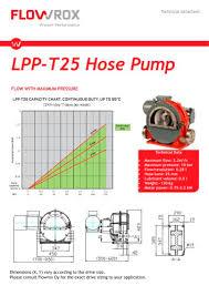 Flowrox Lpp T25 Technical Flowrox Oy Pdf Catalogs