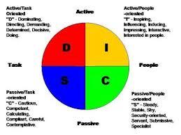 Personality Profile Chart Personality Profile Project Joshua S La Fevers C A O L Blog