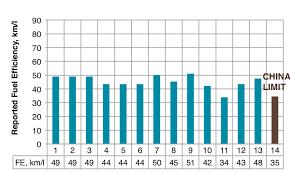 Comparison Between Reported Fuel Efficiency Of Motorcycles