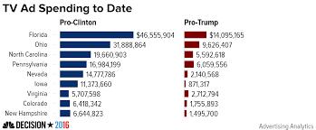 clinton maintains ad spending advane over trump 6 80 20
