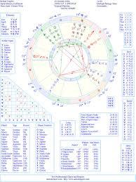 Robert Trujillo Natal Birth Chart From The Astrolreport A