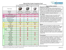Zojirushi Rice Cooker Comparison Chart