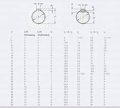 Keyway Tolerance Chart 25 Best Of Metric Shaft Key Dimensions Thedredward