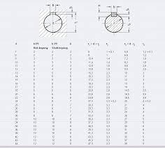 Metric Keyway Depth Chart 25 Best Of Metric Shaft Key Dimensions Thedredward