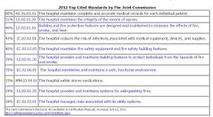 Chart Deficiency Tracking Life Safety Ranks In Top 10 Most Cited Standards Five