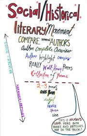 introduction to research for literary criticism english  the chart below gives examples of where certain types of information will be found
