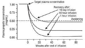 Diprivan Dosage Chart Propofol Propofol Injectable Emulsion Uses Dosage Side