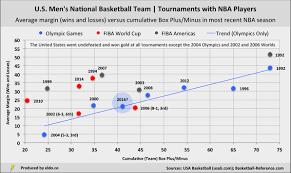 Basketball Plus Minus Chart Analyzing Every Usa Basketball Mens Team 1992 2016 Eldorado