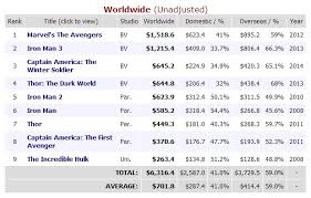 American Box Office Chart Box Office Captain America The Winter Soldier Now Highest