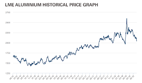 Aluminum Price History Chart Optimizing Time By Pre Planning Refractory Selection