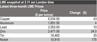 Lme Titanium Price Chart European Morning Brief 31 12 Lme Base Metals Up On Trade