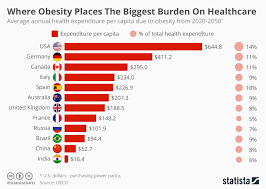 Obesity Chart In America Chart Where Obesity Places The Biggest Burden On Healthcare