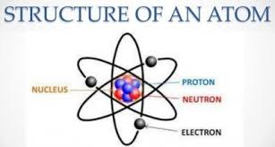 Structure Of Atom What Is The Structure Of An Atom My Science School