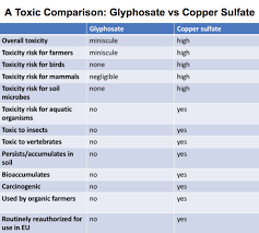 Crossbow Mixing Chart Far More Toxic Than Glyphosate Copper Sulfate Used By
