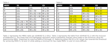 Ashrae Merv Chart Ashrae 52 2 Update National Air Filtration Association