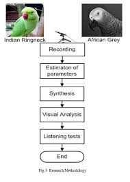 Effect Of Lpc Based Synthesis On The Vocal Calls Of Indian