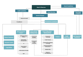 Organizational Structure Of Citi Bank Coursework Sample