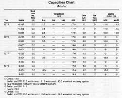 Engine Oil Capacity Chart For All Vehicles Facebook Lay Chart