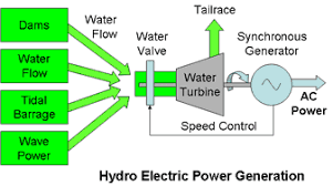 How electric generators work Gif Hydro Electric Power Generation System Create The Future Design Contest Tech Briefs Hydroelectric Power Generation