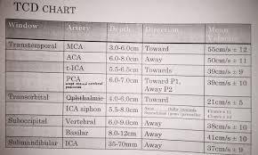 Transcranial Doppler Tcd Chart Vascular Ultrasound