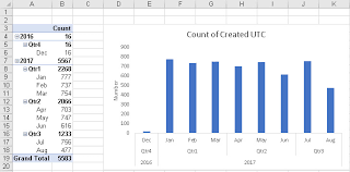 Excel Create Chart From Pivot Table One Pivot Table Several Charts Excel With Excel Master