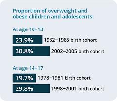 Summary of obesity
