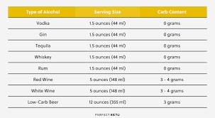 Whether you like gin, rum, tequila, or whiskey, there's a beverage for you below—and they're all easy to mix up at home. Keto Alcohol The Best And Worst Drinks On The Keto Diet
