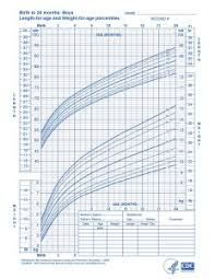 Baby Weight Percentile Chart By Week Growth Charts What Is All The Fuss About Doctor Natalie