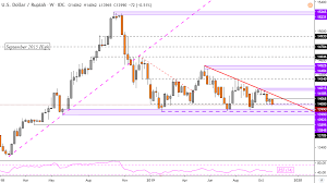 Us Dollar Forecast Usd Sgd Uptrend At Risk As Idr Eyes Breakout