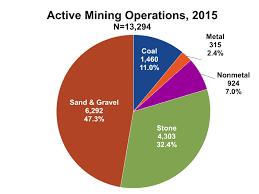 Mining Chart Cdc Mining Mining Facts 2015 Niosh