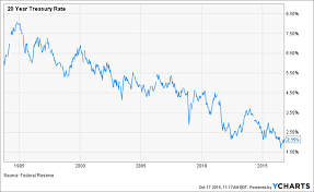 20 Year Treasury Rates Chart Inside The Numbers Synchronicity Performance Consultants