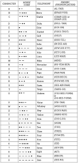 The international radiotelephony spelling alphabet, commonly known as the nato phonetic alphabet or the icao phonetic alphabet, is the most widely used radiotelephone spelling alphabet. Nato Phonetic Alphabet