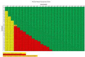 Uncommon Wattage Chart Vaping 2019
