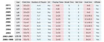 Us Soccer Standards Chart Age Group Change