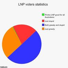 Stupid Pie Charts Lnp Voters Statistics Just Greedy Both Greedy And Stupid