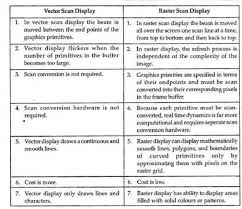 Differences Between Raster Scan Display And Vector Scan