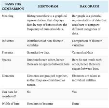 Difference Between Bar Chart And Histogram Fundamentals Of Data Visualisation For Internet Of Things
