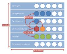 Vertical Integration Wikipedia