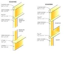 Door Casing Profile Coreskillz Info