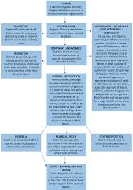 Phases Of Labor Chart The Nlrb Process Nlrb Public Website