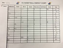 Basketball Turnover Chart A Look At What One Coach Charts During Ku Basketball Games