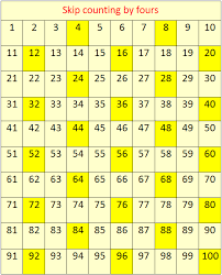 Count By 7s Chart Skip Counting By 4s Concept On Skip Counting Skip