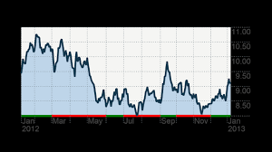 Alcoa Die Chart Alcoa Shares Climb On Better Than Expected Sales