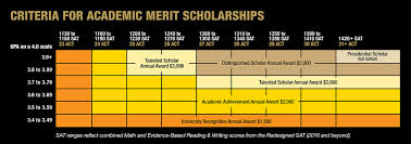 Scholarships Financial Aid Counseling