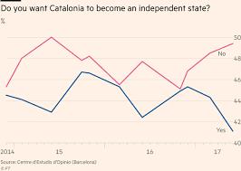 Image result for カタルーニャが独立したら