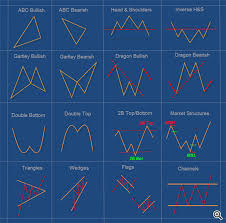 Harmonic Traders Sucessful Traders Automated Forex