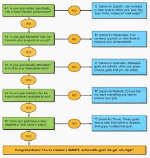 Info Mantraa Smart Goal Setting Flow Chart