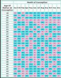 Chinese Conception Chart 2016 Chinese Calendar Gender Calendar Yearly Printable